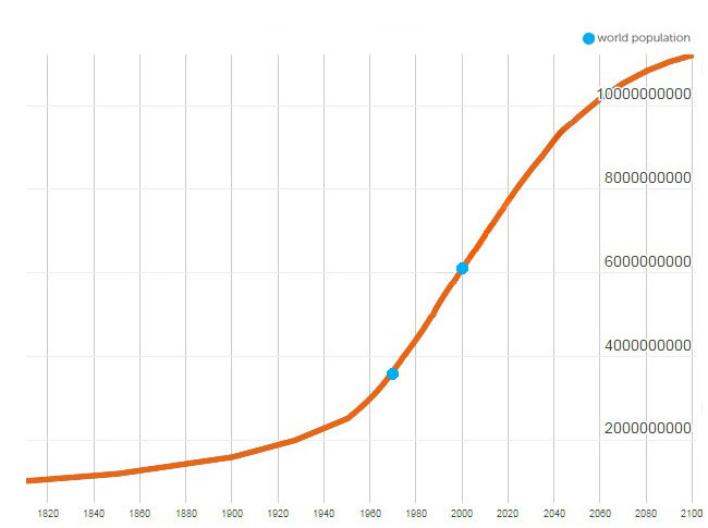 Chart of the world population