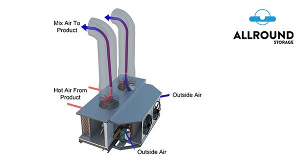 tkc with airmix flow